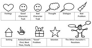 Symbols For - 11 01 03 the trait mate visual symbols for narrative writing