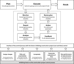 pcim project control and inhibiting factors management model