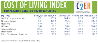 Cost Of Living Index In Boise Idaho Home Design Health Support Us