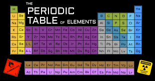Element Table The Real Life Use Of Every Element On The Periodic Table