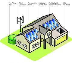 energy efficient house plans home energy efficiency green solar