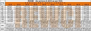 fan room size chart how to properly size a bathroom ventilation fan