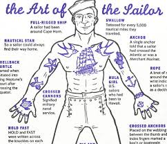 helpful diagram decodes the meaning of traditional sailor tattoos