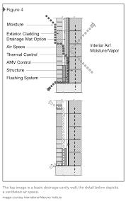 energy efficient design with masonry construction construction