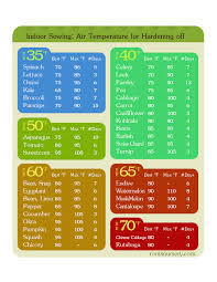 when to plant vegetable seeds free chart inside for download