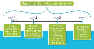 Homepage Design Rules by Flow Design Processes Focusing On The Users U0027 Needs Interaction