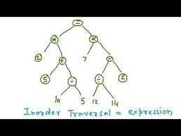 binary tree traversal pre order post order in order