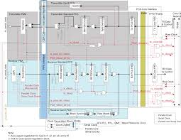 intel stratix 10 gx 2800 l tile es 1 transceiver phy user guide