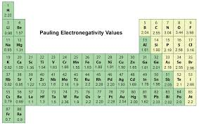 Periodic Table With Key Periodic Trends In Electronegativity Chemistry Socratic