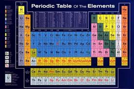 periodic table poster large imgc allpostersimages com img print posters period