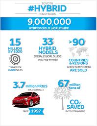 nine million hybrids toyota europe
