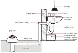 Plumbing Tip Unblock A Sink Drain - Kitchen sink u bend