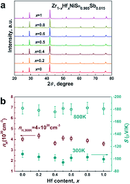 demonstration of a phonon glass electron crystal strategy in hf