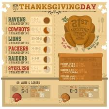 nfl on thanksgiving football by the numbers