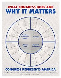 lesson plans what congress does and why it matters national