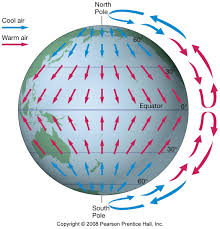 what air circulation would be like without earth u0027s rotation