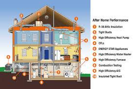 energy efficient homes energy efficiency integrity homes