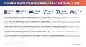 gaming market explodes for 91 billion in 2016 led by mobile and