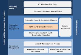 ict security and risk framework organisation of ict security and risk management