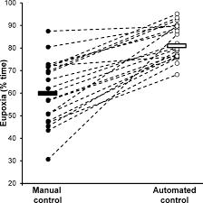 canula fiore clinical evaluation of a novel adaptive algorithm for automated
