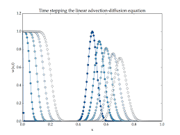 advection diffusion equation linear advection diffusion