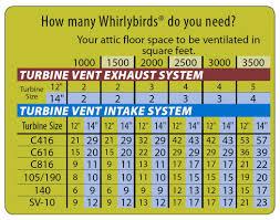 Smart Vent Roof Ventilation Inspectors Do You Show Your Work Attic Ventilation 101 Gary N