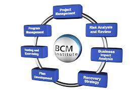 business continuity plan template for small business business continuity management archives gmh continuity architects figure 1 bcm planning methodology