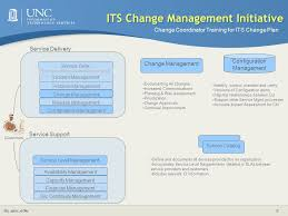 Service Desk Change Management Its Change Management Initiative Change Management Overview