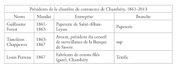 chambre de commerce de chambery qui sont les patrons de l industrie savoyarde ées 1860 2000