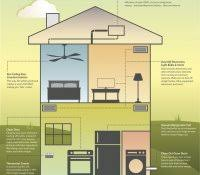 Small Energy Efficient Homes Energy Efficient Building Materials Ppt Home Builders Homes For In