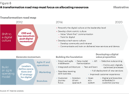 What Is A Road Map Going Digital The Banking Transformation Roadmap Publikation