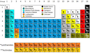 Metalloids On The Periodic Table Periodic Table Model Science Software
