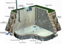 basement waterproofing repair u2013 flood control u2013 chicago