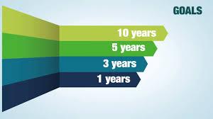 career development plans executive career planning u0026 performance development youtube