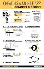 Step Design by Best 25 Design Process Ideas On Pinterest Process Infographic