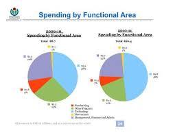 budget plan template templates memberpro co