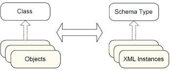 xml pattern space understanding xml schema