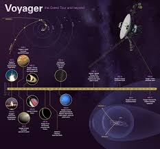 Kentucky how fast is voyager 1 traveling images Best 25 nasa solar system ideas solar nebula nasa jpg