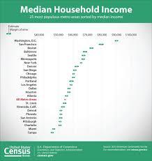bureau metro has metro income really declined unc