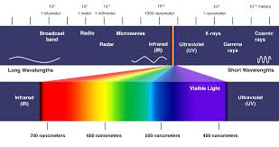 infrared and ultraviolet light understanding acuvue contacts and ultraviolet light