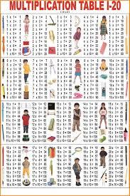 7 multiplication table 1 20 media resumed
