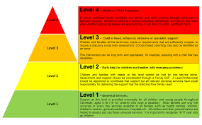 threshold guidance professionals tameside safeguarding