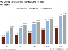 target black friday 2017 sales volume cyber monday inches past black friday in online sales business
