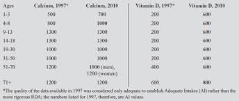dietary reference intakes table now how much vitamin d and calcium should we take 2011 02 01