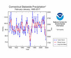 Connecticut where to travel in january images Drought january 2017 state of the climate national centers gif