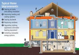 making a house energy house demonstrates green remodeling strategies homes kaf