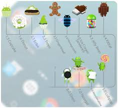 version of android a history of android versions from cupcake to android oreo gearopen