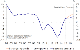 further growth dutch housing market expected in 2015 and 2016