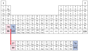 The Elements Of The Periodic Table The Conventional Periodic Table Of The Elements