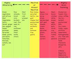 8 best images of alkalizing foods chart diabetes diets diabetic